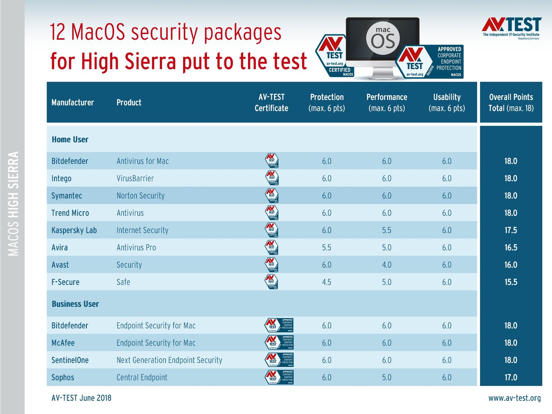 6 points out of 6 for performance, protection, and usability obtained by Bitdefender Antivirus for Mac in the latest AV-TEST GmbH test.