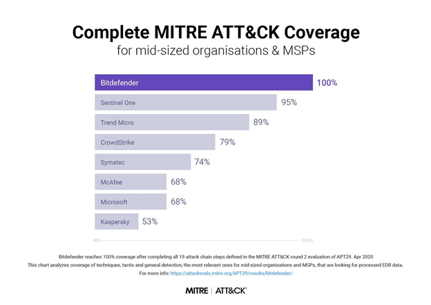 Complete MITRE ATT&CK Coverage