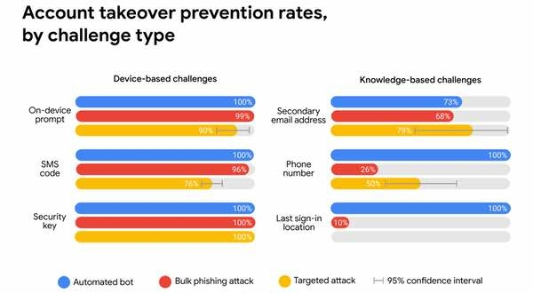 Prevention rates