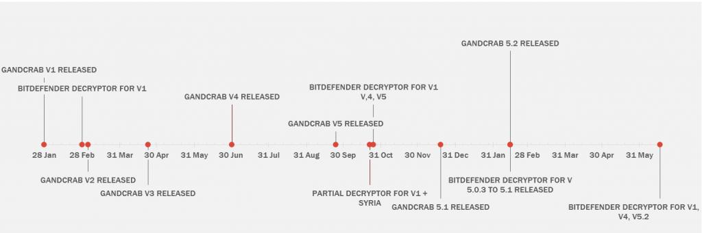 GandCrab timeline